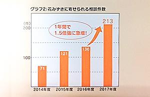ウィメンズハウス・花みずき相談件数の増加グラフ